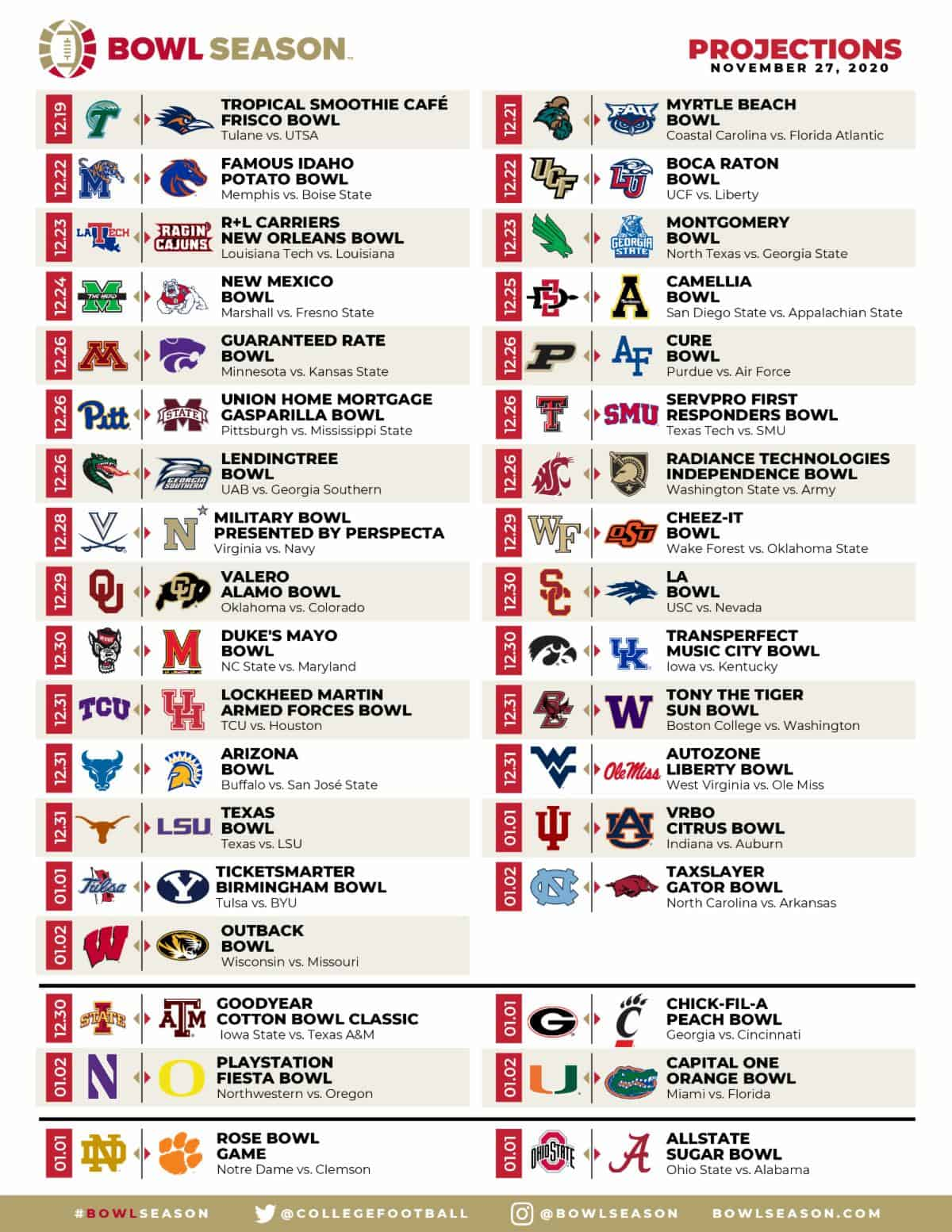 Bowl Season Projections